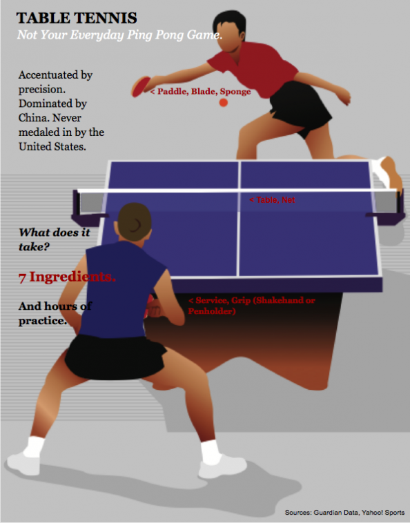 Olympics Table Tennis Fast Facts Infographic