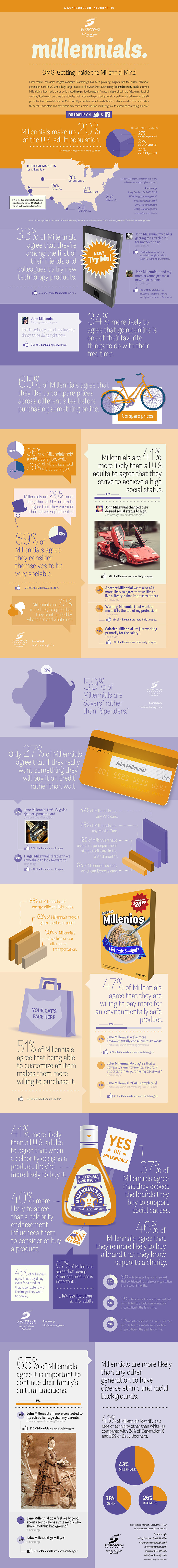 omg getting inside the millennial mind 50b7731106645 The Millennial Mind [INFOGRAPHIC]