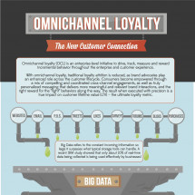 Omnichannel Loyalty: The New Customer Connection Infographic