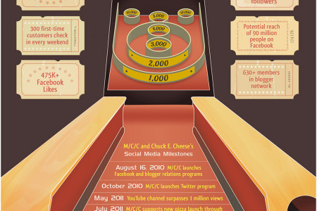 On a Roll with Chuck E. Cheese's Social Media Infographic