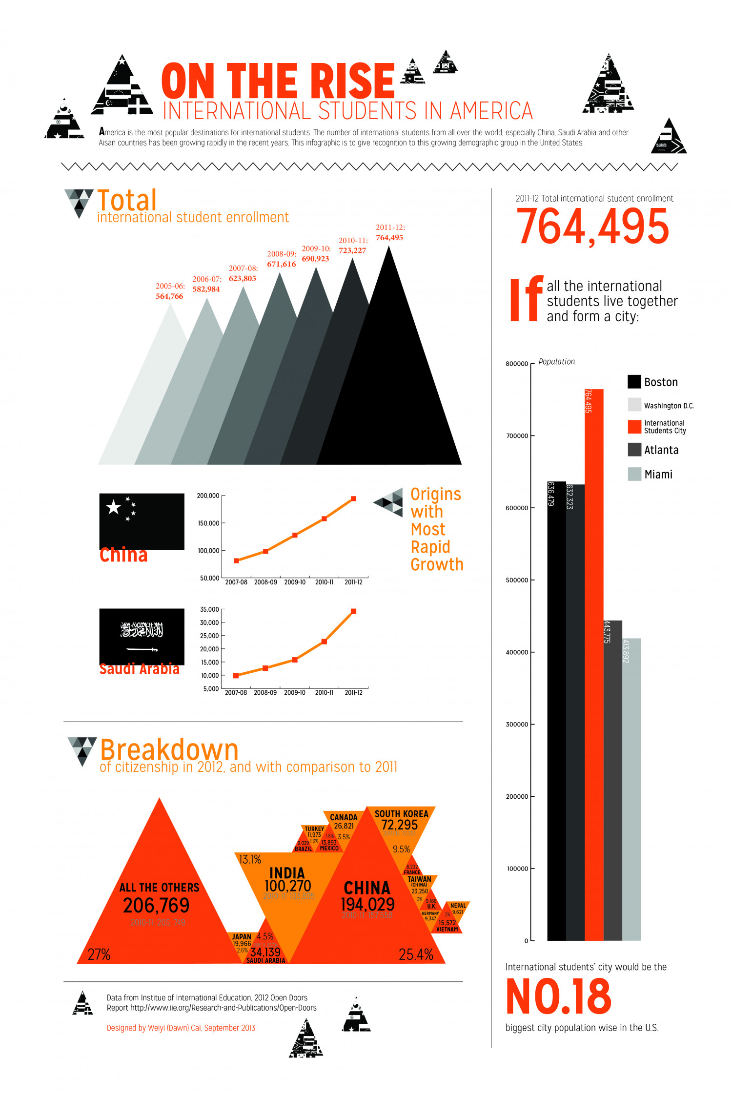 On the Rise: International Students in America Infographic