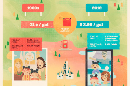 On The Road Again - Family Vacations Past and Present Infographic