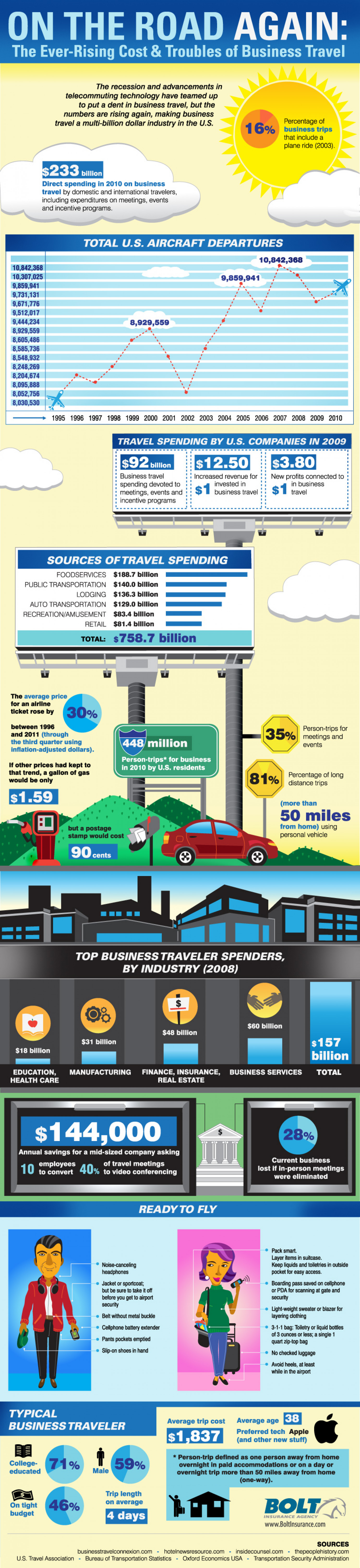On the road again: The ever-rising costs and troubles of business travel infographic and statistics Infographic