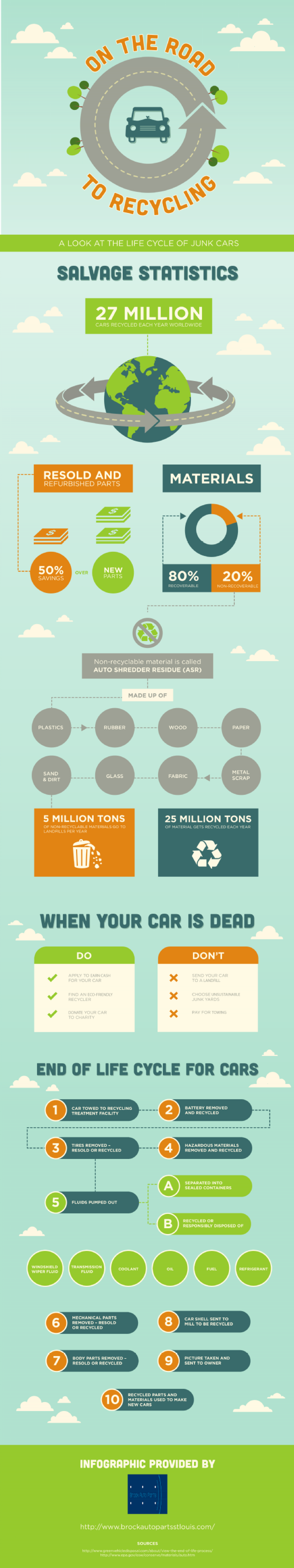On The Road To Recycling Infographic