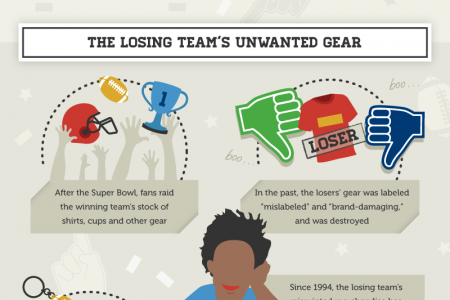 On The Road to the Super Bowl Infographic
