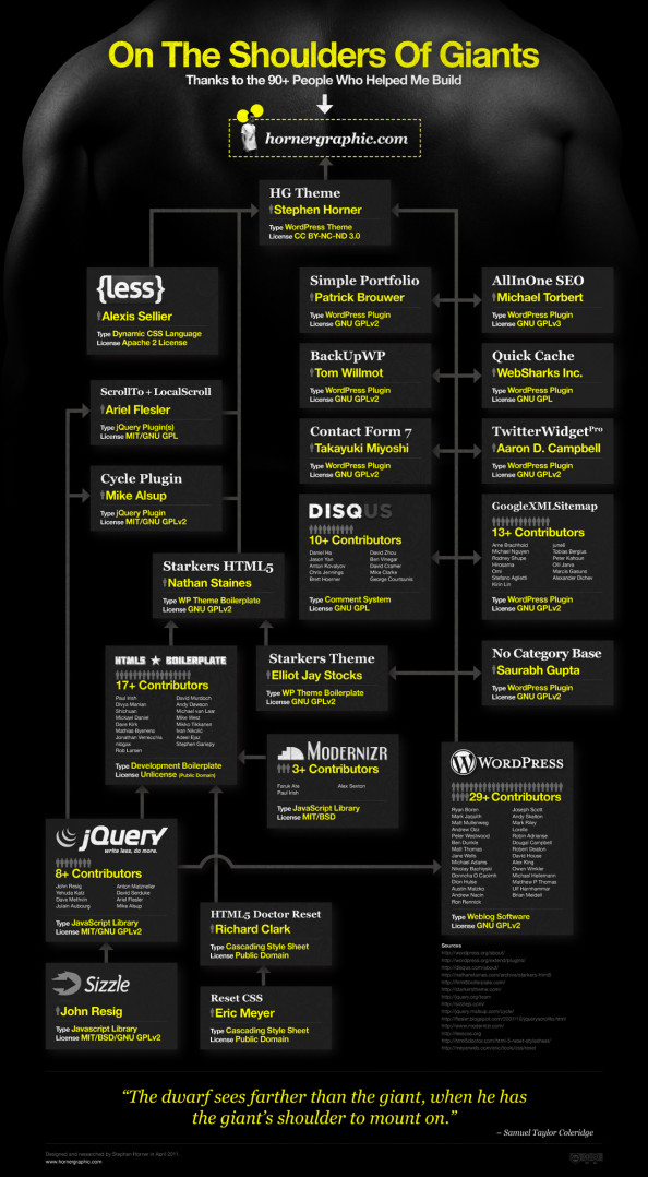 On The Shoulders Of Giants Infographic