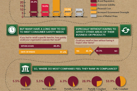 On the Trail to Traceability Infographic