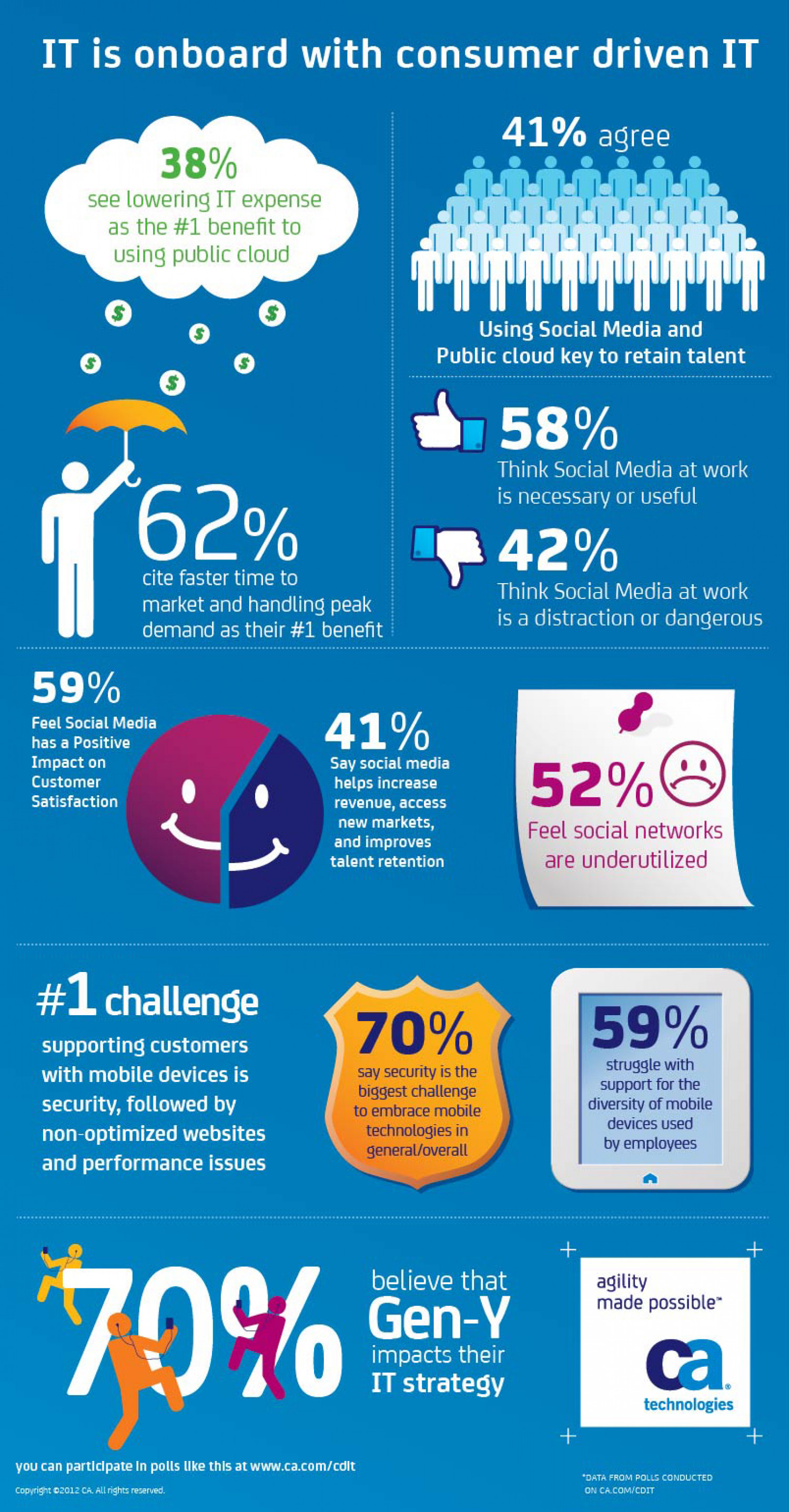 Onboard with Consumer driven IT Infographic