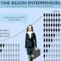 One Billion Entrepreneurs - The Third Billion Starts Doing Business Infographic