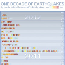 One Decade of Earthquakes Infographic