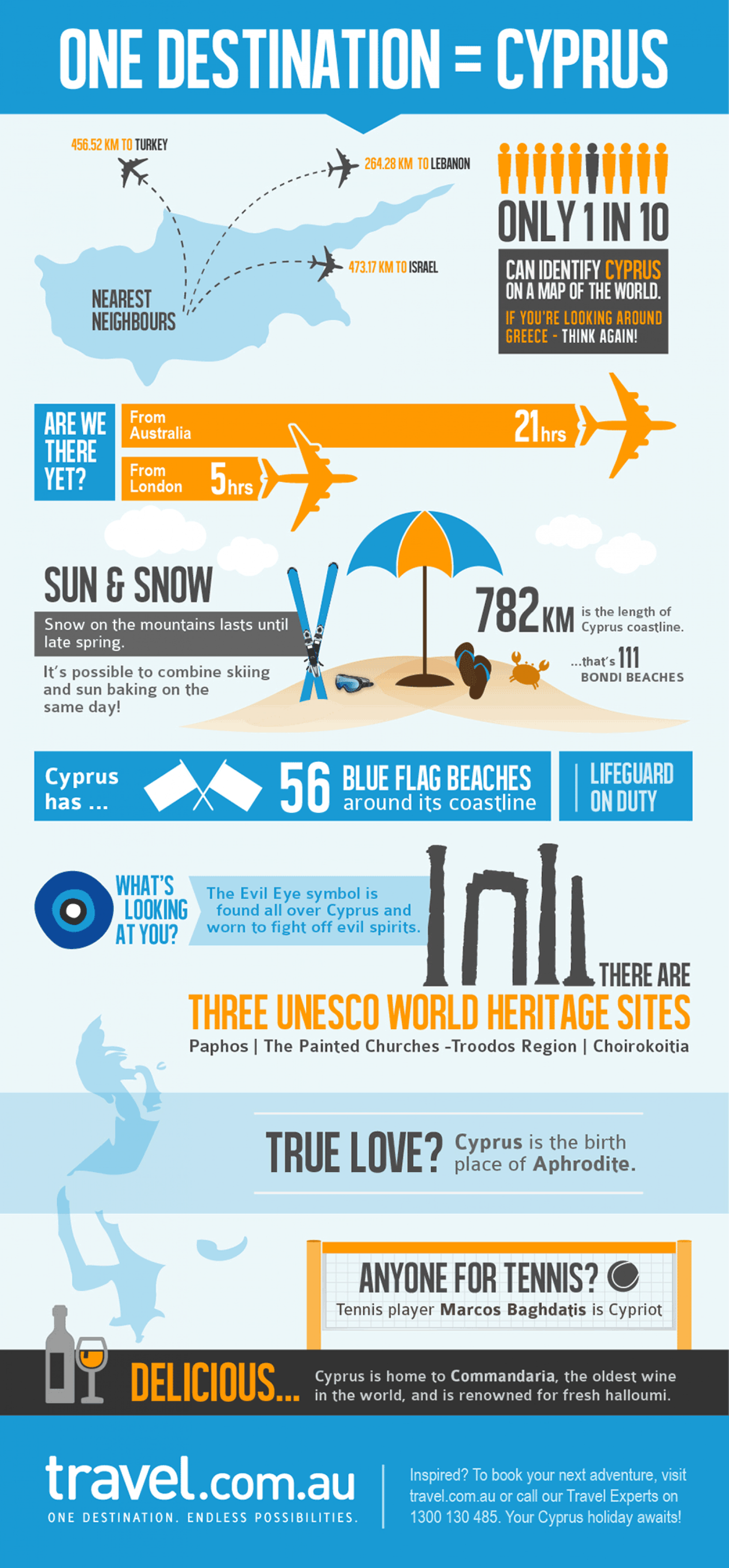 One Destination: Cyprus Infographic