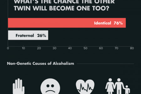 One Drink Too Many: Is it the result of Nature or Nurture? Infographic