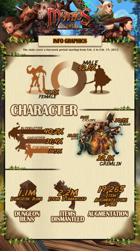 One Million Dungeons Cleared in Mythos Global OBT Infographic