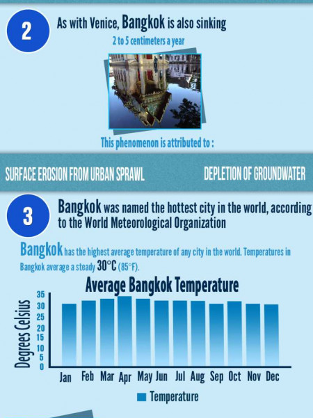 One Night In Bangkok Infographic