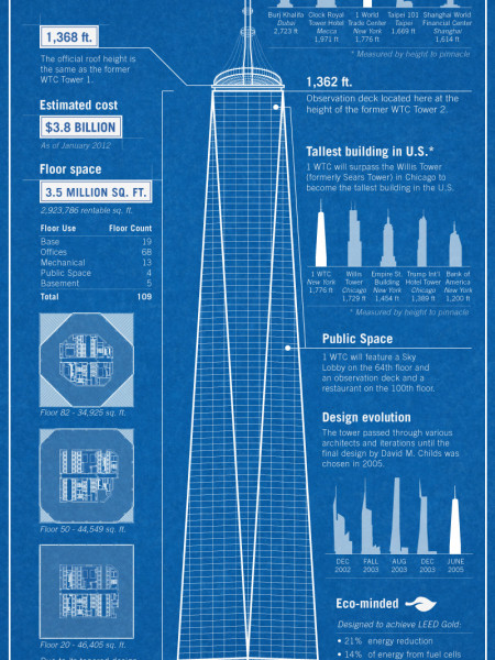 One World Trade Center Infographic