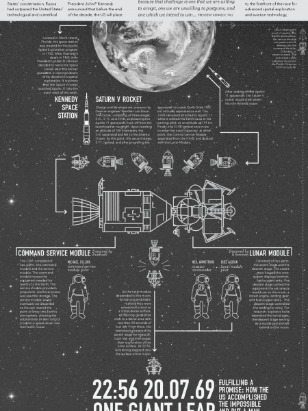 One Giant Leap Infographic