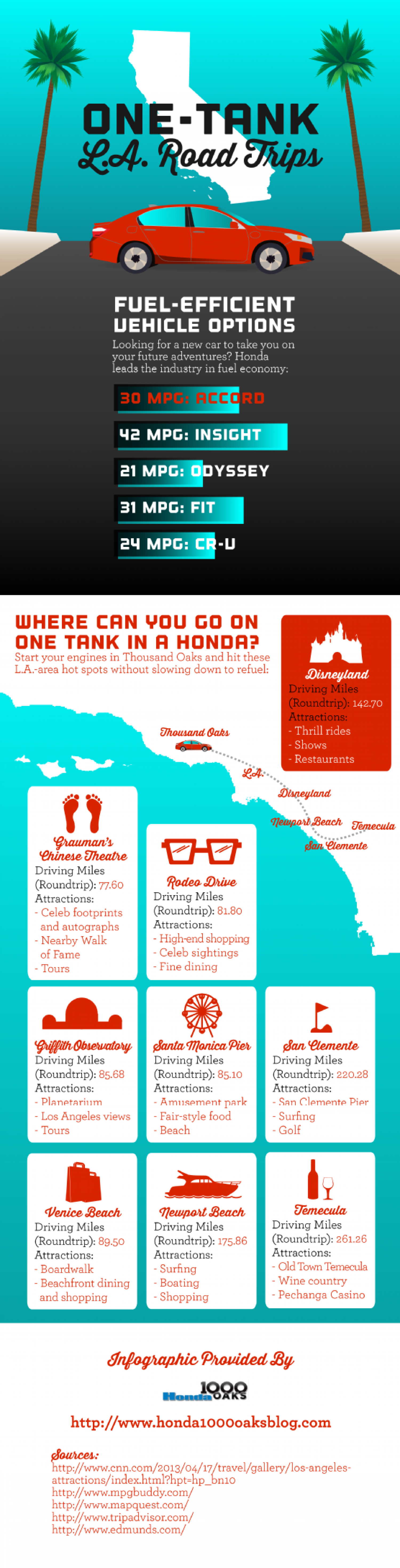 One-Tank LA Road Trips Infographic
