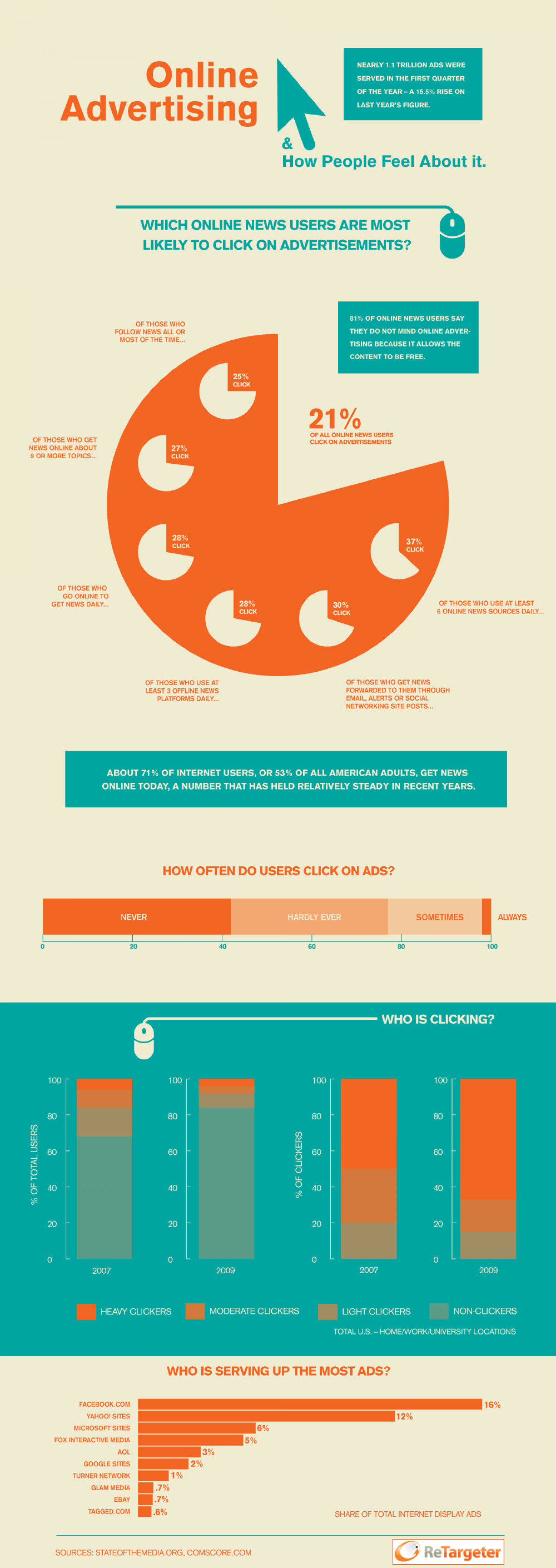 Online Advertising and How People Feel About It  Infographic