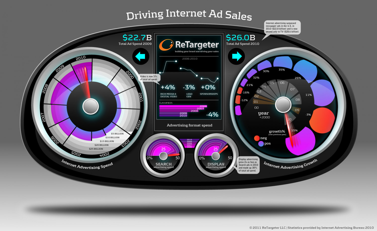 Online Advertising Dashboard: Driving Growth in Display Ads Infographic