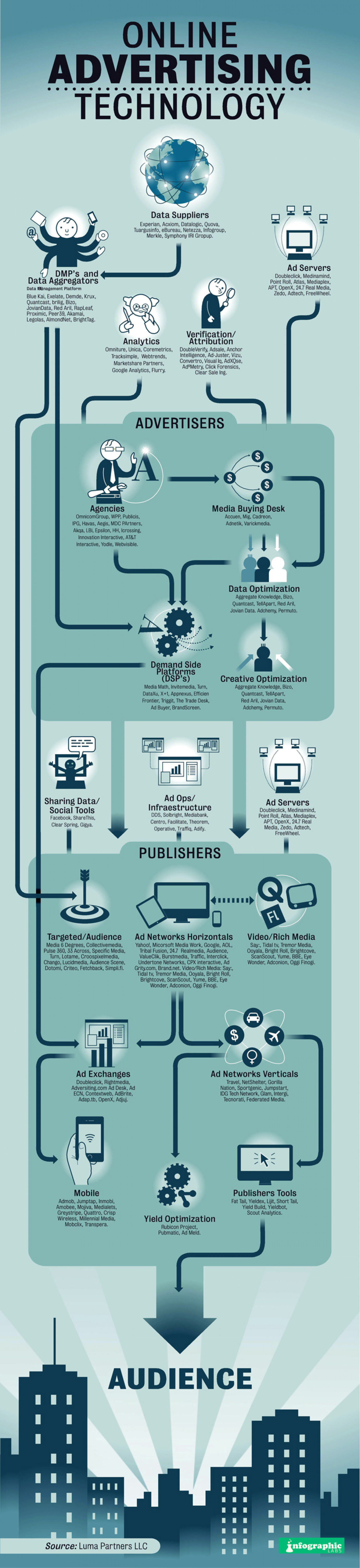 Online Advertising Technology Infographic