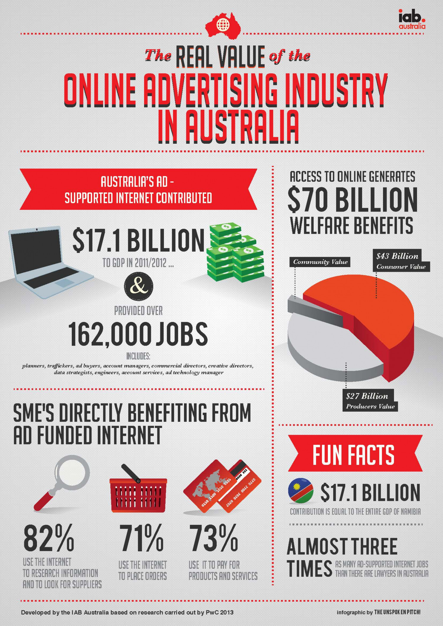 Online Advertusubg Industry in Australia Infographic