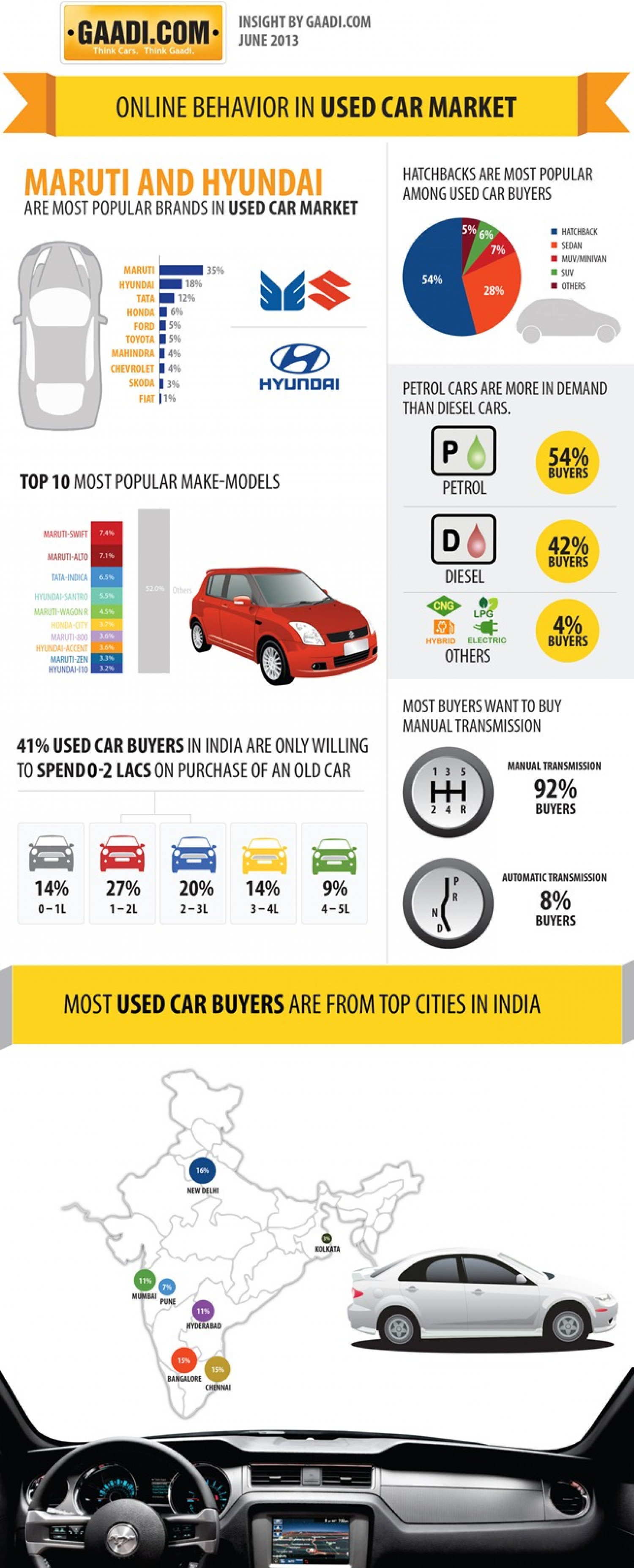 Online Behaviour in Used Car Market Infographic