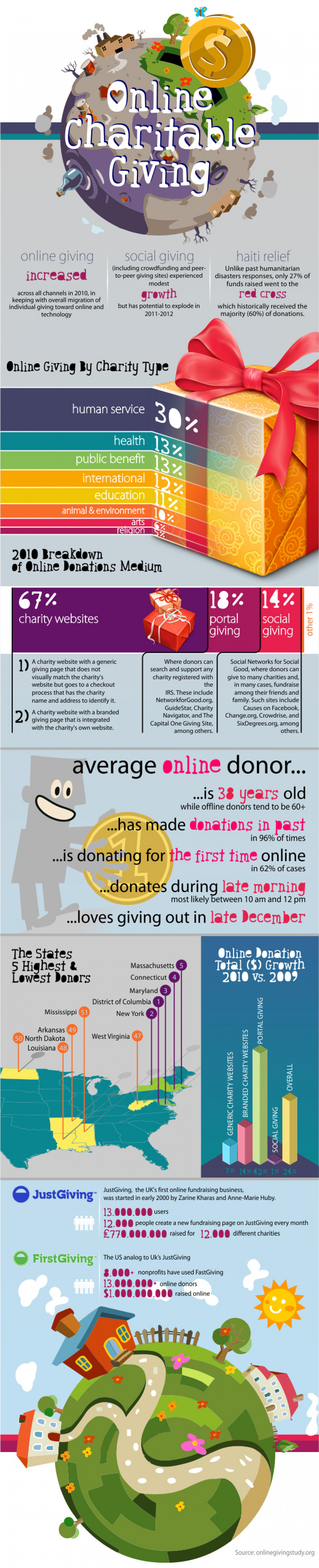 Online Charitable Giving Infographic