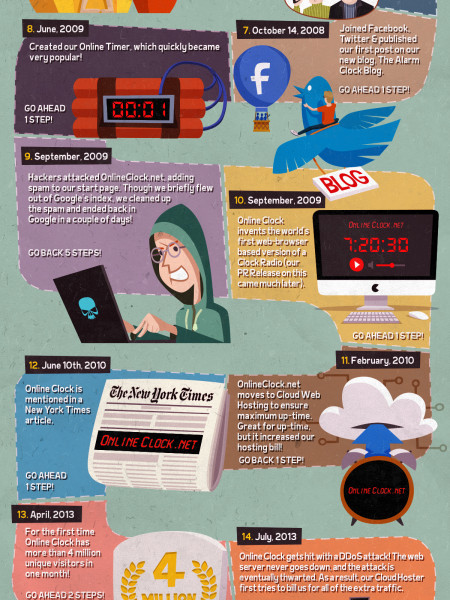 Online Clock History Infographic
