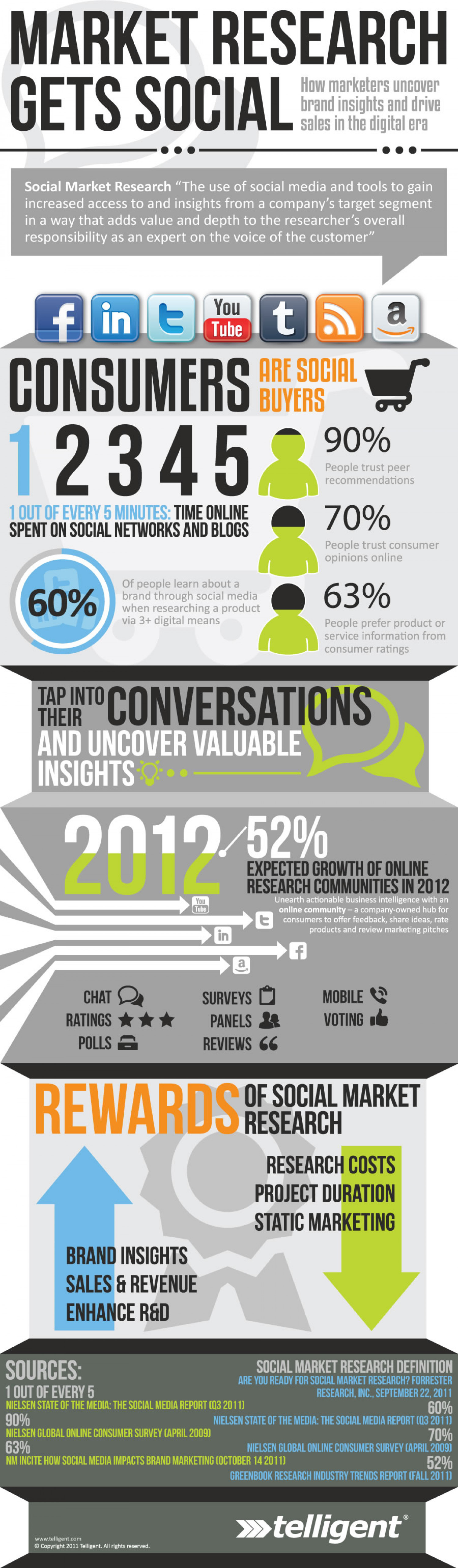 Online Communities for Social Market Research Infographic