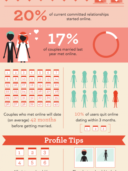 Online Dating Infographic Infographic