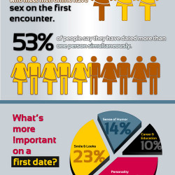 Statistics on online dating
