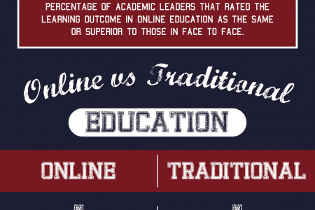 Online Education: Advantages and Disadvantages Infographic
