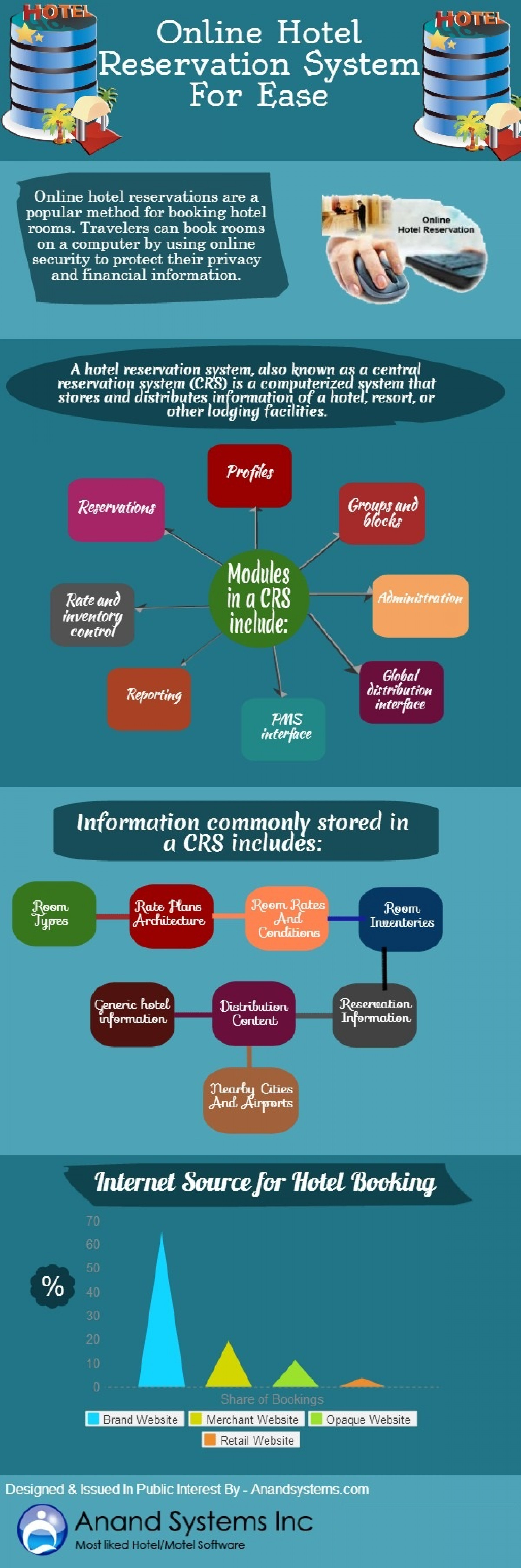 Online Hotel Reservation System For Ease Infographic
