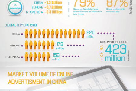 Online Market China Infographic