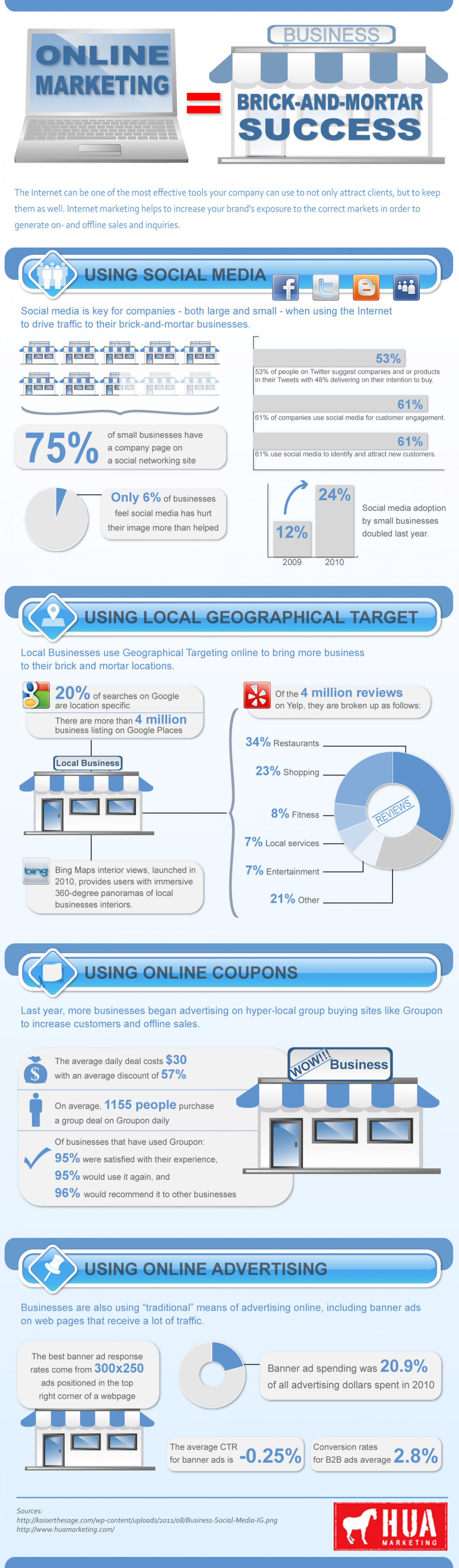 Online Marketing = Brick and Mortar Success Infographic