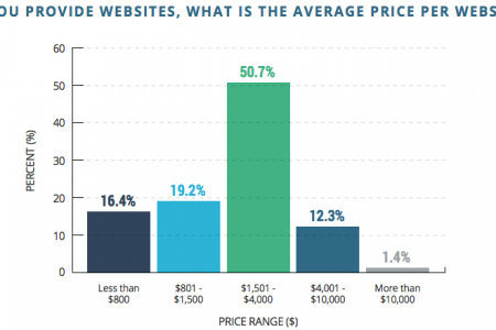 Online Marketing Trends -- The Message Has Gotten Through: Website Quality Matters Infographic