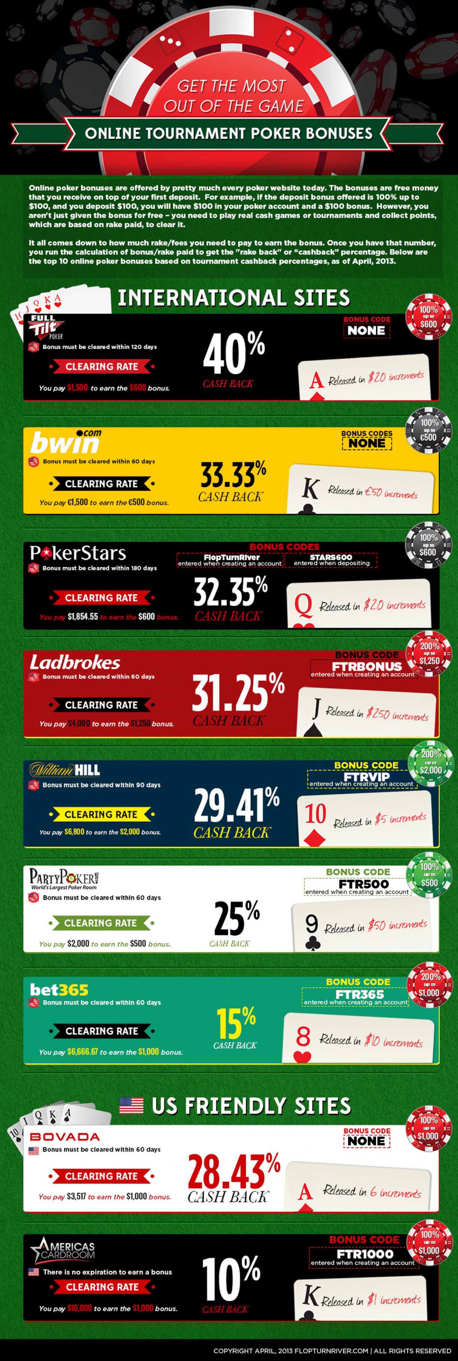 Online Poker Tournament Bonuses Infographic