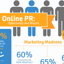 Online PR:  Opportunity and Results Infographic