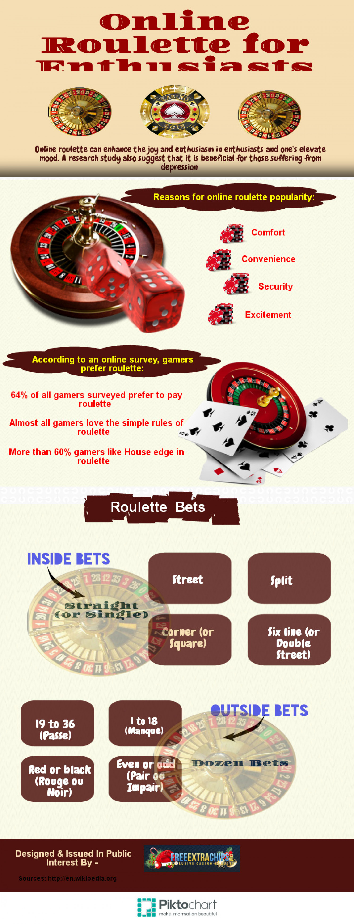 Online Roulette for Enthusiasts Infographic