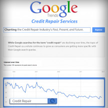 Online Search Trends of Credit Repair Services Infographic