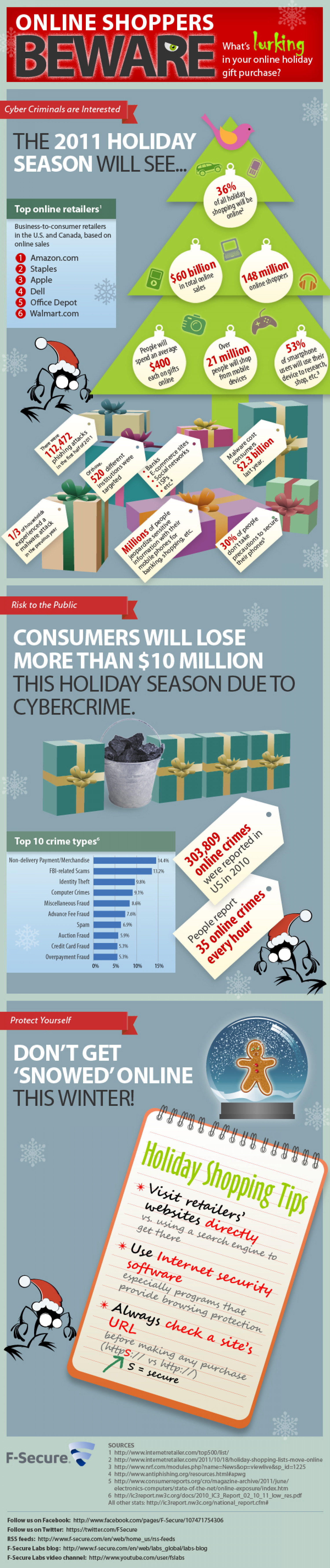 Online Shoppers Beware: What's Lurking in Your Online Holiday Gift Purchase Infographic