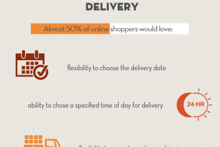 Online Shoppers Expectations Infographic