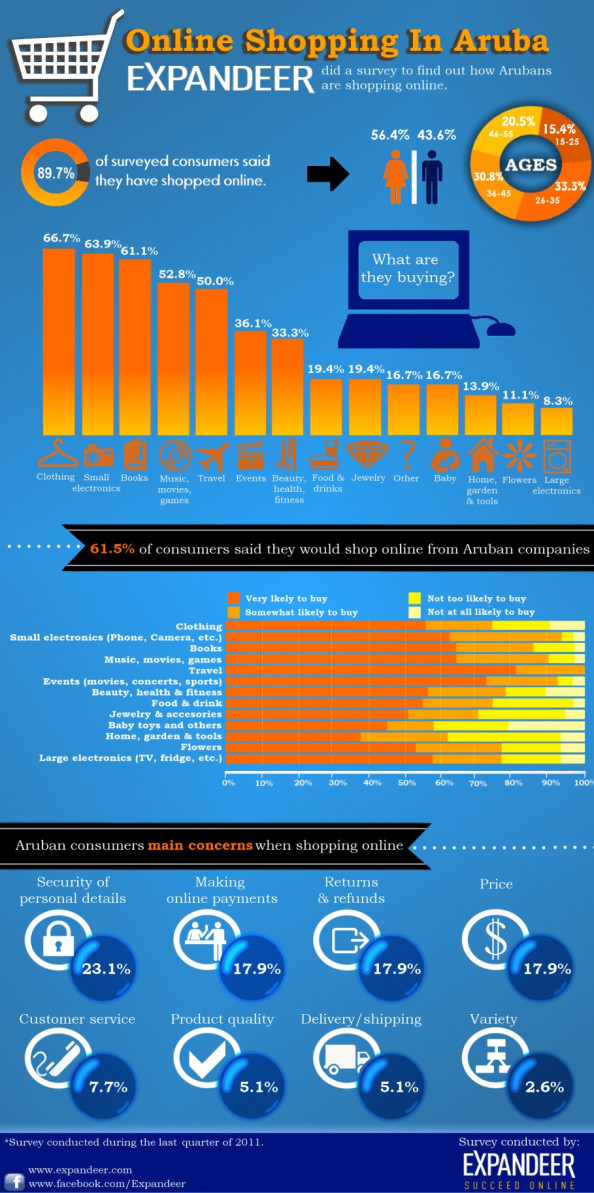 Online Shopping in Aruba Infographic