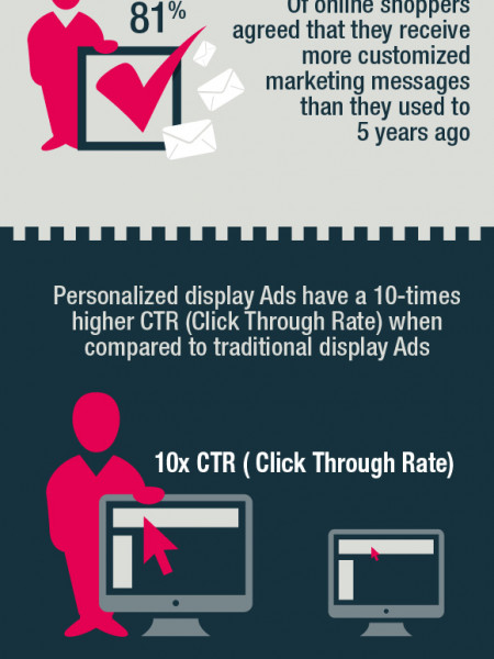 Online Shopping Personalization  Infographic