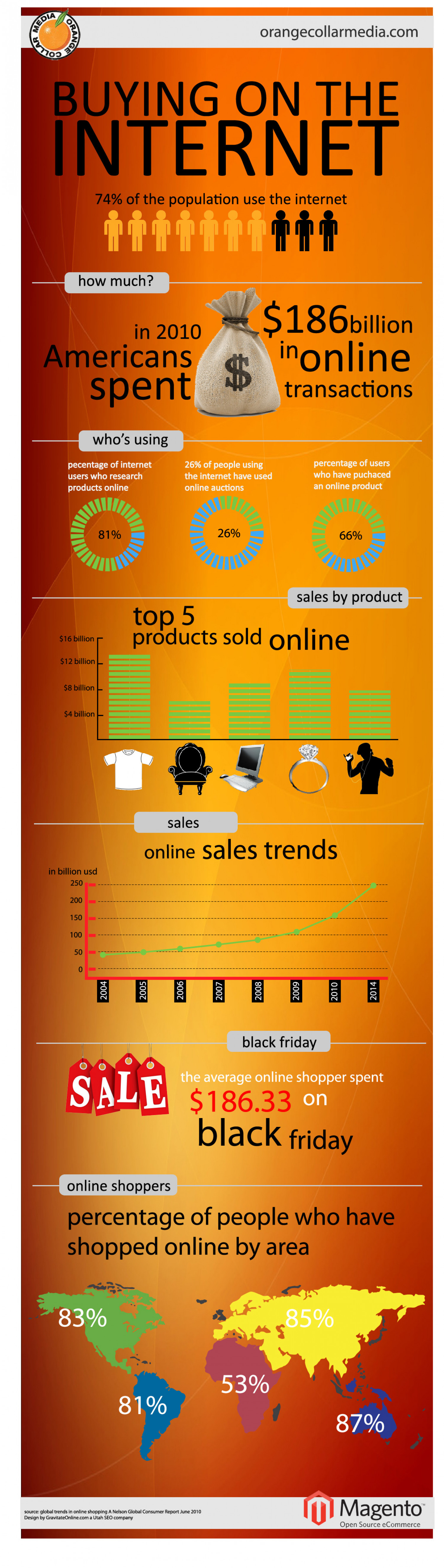Online Shopping Statistics Infographic