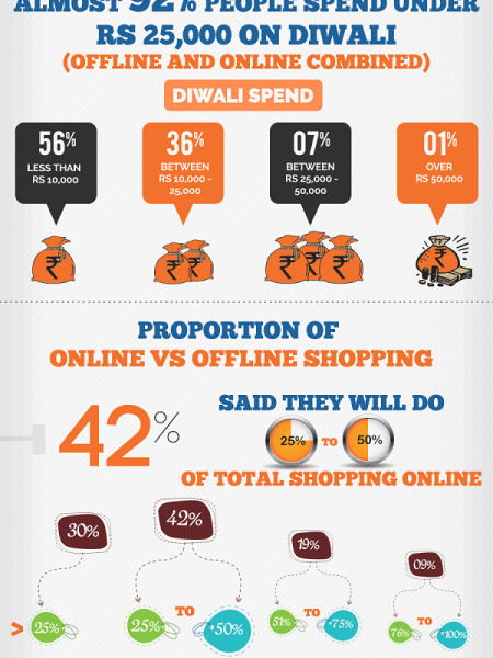 Will India Shop Online This Diwali? Infographic