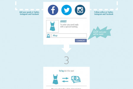 online shopping with TicTag Infographic
