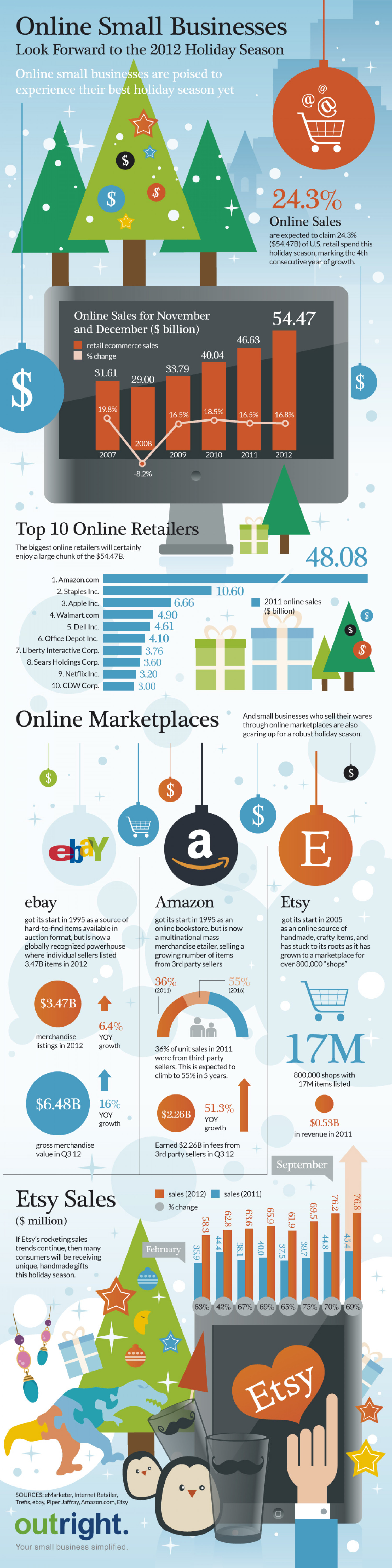Online Small Businesses Look Forward to the 2012 Holiday Season Infographic
