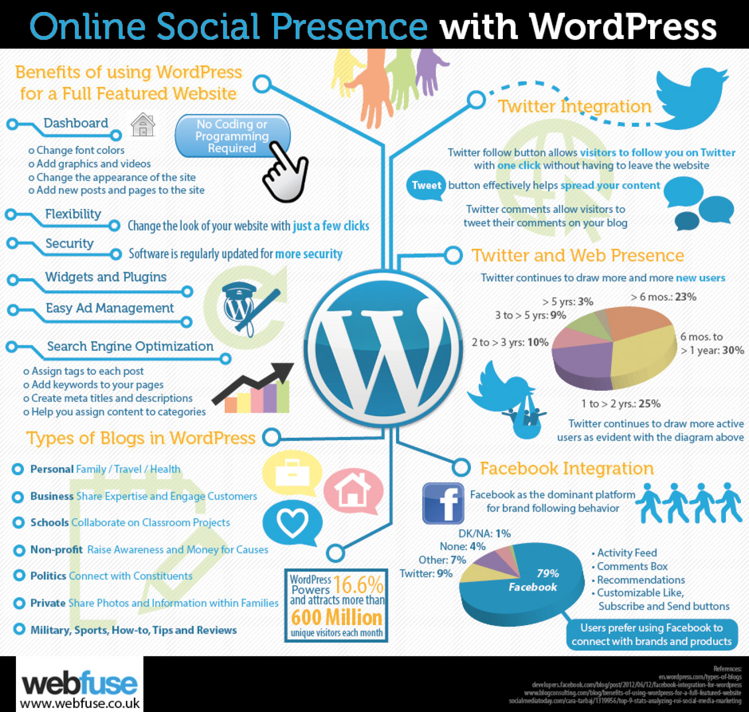 Online Social Presence with WordPress Infographic