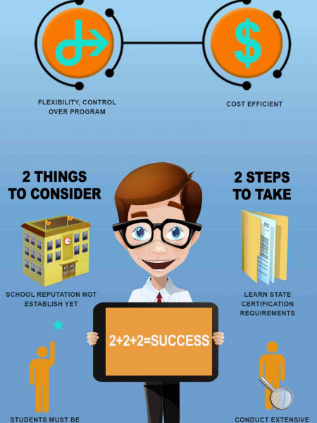 Online Teacher Certification Programs Infographic